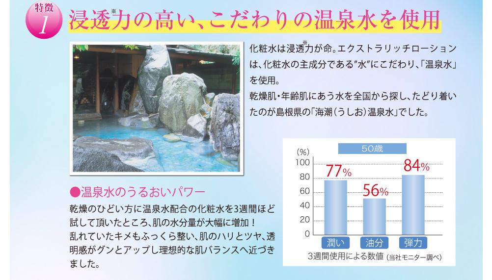 """浸透力の高い、こだわりの温泉水を使用。化粧水は浸透力が命。エクストラリッチローションは、化粧水の主成分である""""水""""にこだわり、「温泉水」を使用。 乾燥肌・年齢肌にあう水を全国から探し、たどり着いたのが島根県の「海潮温泉水」でした。温泉水のうるおいパワー、乾燥のひどい方に温泉水配合の化粧水を3週間ほど試して頂いたところ、肌の水分量が大幅に増加! 乱れていたキメもふっくら整い、肌のハリとツヤ、透明感がグンとアップし理想的な肌バランスへ近づきました。"""