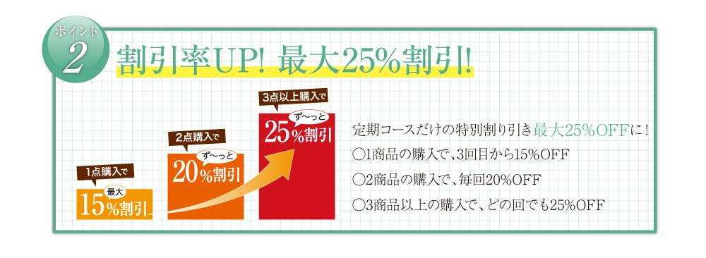 割引率UP!最大25%割引!                 定期コースだけの特別割り引き最大25%OFFに!     ○1商品の購入で、3回目から15%OFF     ○2商品の購入で、毎回20%OFF     ○3商品以上の購入で、どの回でも25%OFF
